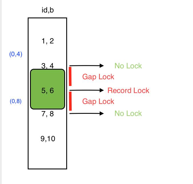 (0,4),(0,8)索引 b 锁范围.png