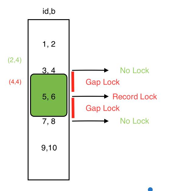 (2,4)&(4,4)索引 b 锁范围.png
