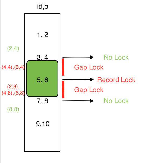 (2,8),(4,8),(8,4),(8,8)索引 b 锁范围.png